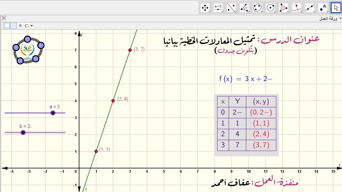 تمثيل المعادلات الخطية بيانيا -بتكوين جدول