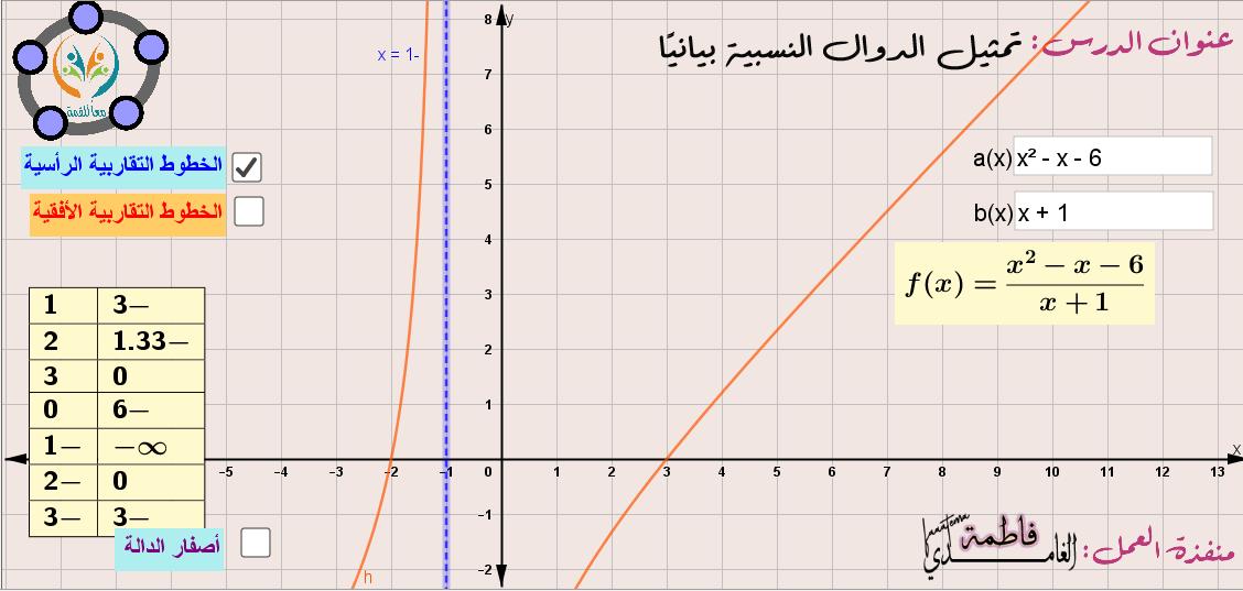 تمثيل الدوال النسبية