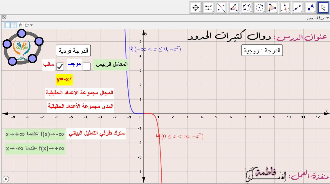 دوال كثيرات الحدود -سلوك طرفي التمثيل البياني لدالة كثيرة الحدود