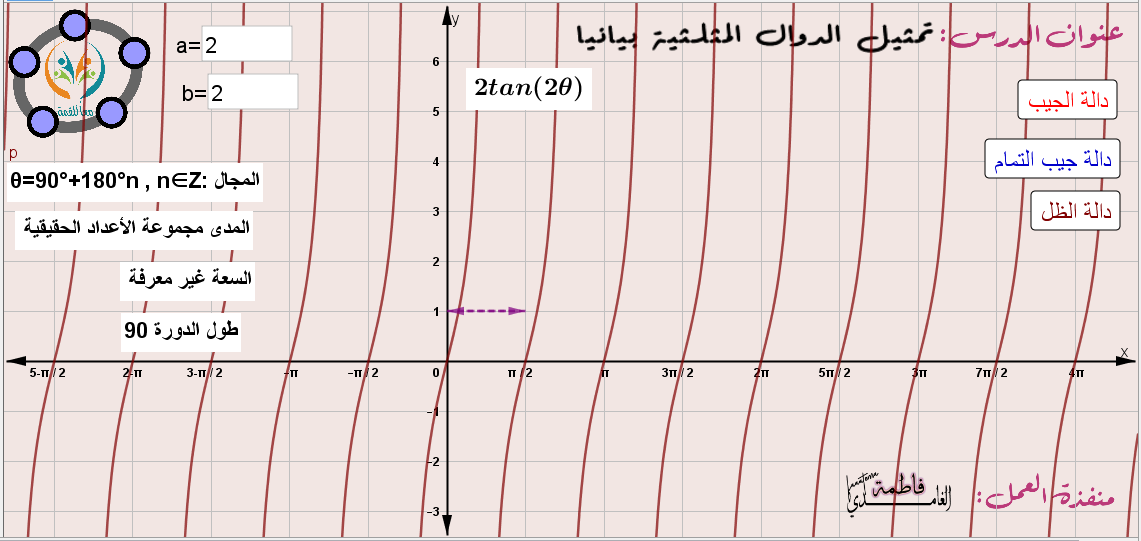 تمثيل الدوال المثلثية بيانيا -دوال الجيب وجيب التمام والظل