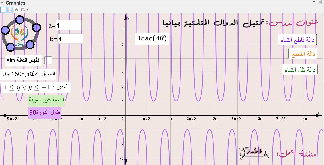 تمثيل الدوال المثلثية بيانيا -دوال قاطع التمام و القاطع وظل التمام