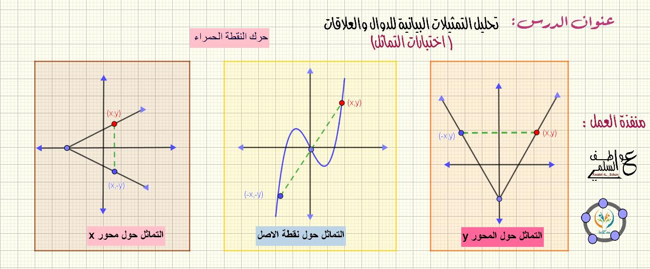 تحليل التمثيلات البيانية للدوال والعلاقات -اختبارات التماثل