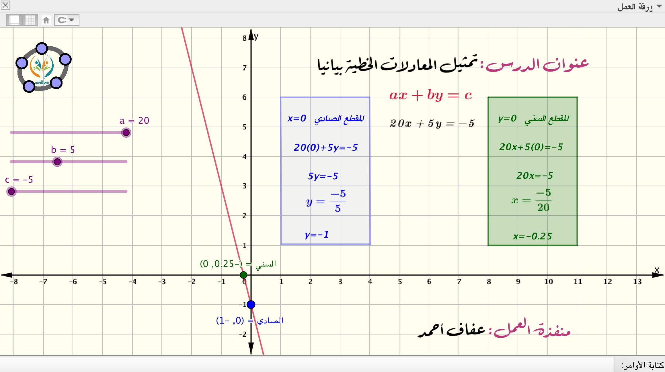 تمثيل المعادلات الخطية بيانيا