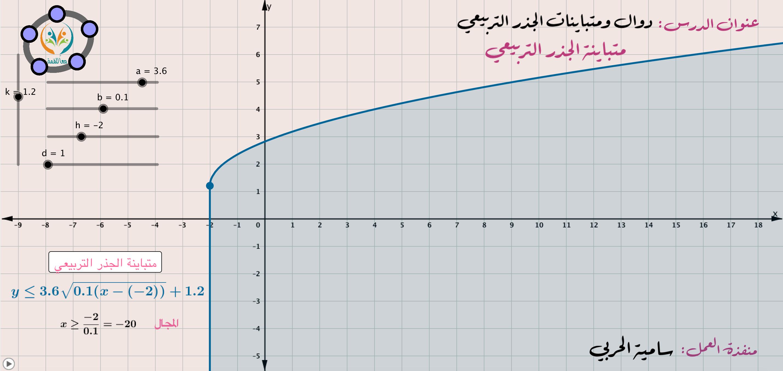 دوال ومتباينات الجذر التربيعي (دالة الجذر التربيعي)