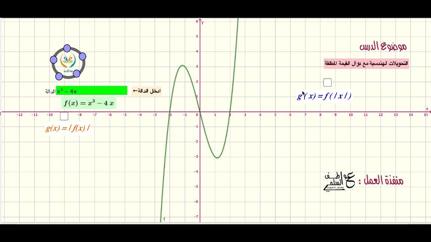 الدوال الرئيسية الام والتحويلات الهندسية (التحويلات الهندسية مع دوال القيمة المطلقة)