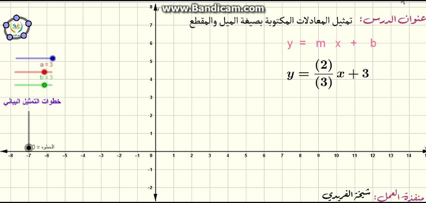 تمثيل المعادلات المكتوبة بصيغة الميل والمقطع بيانيا
