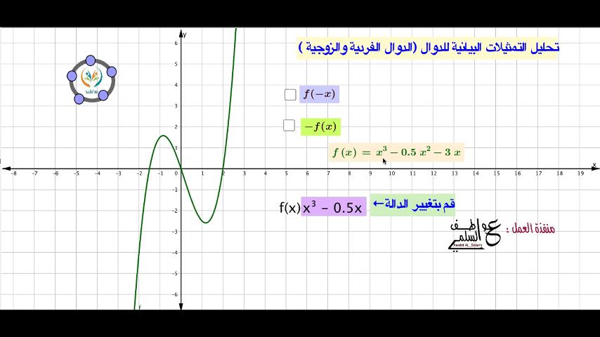 تحليل التمثيلات البيانية للدوال والعلاقات-الدوال الفردية والزوجية
